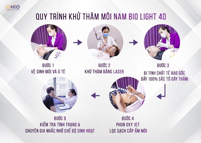 Quy trình khử thâm môi nam Bio Light 4D